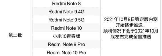 Второй волна распространения MIUI 12.5 Enhanced Edition: сроки и названия устройств
