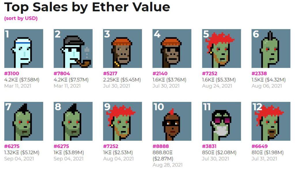 Самые дорогие криптопанки