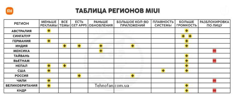 таблица регионов