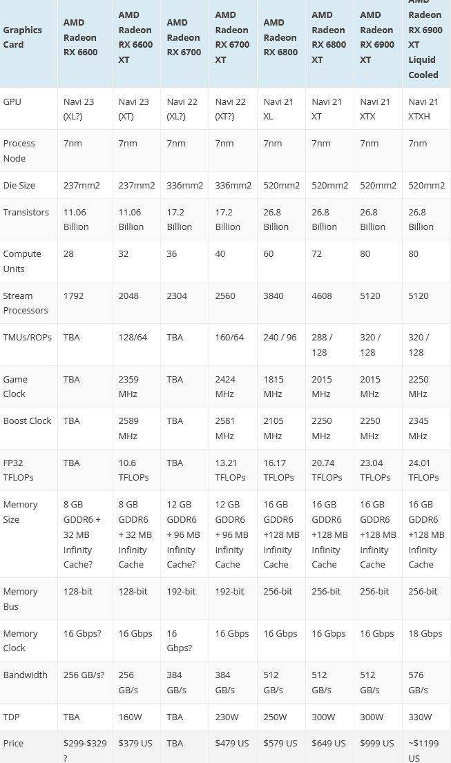«Облегченная» и гораздо более дешевая видеокарта AMD Radeon RX 6600 Non-XT может майнить Ethereum почти с такой же эффективностью, как и более дорогая и более навороченная AMD Radeon RX 6600 XT