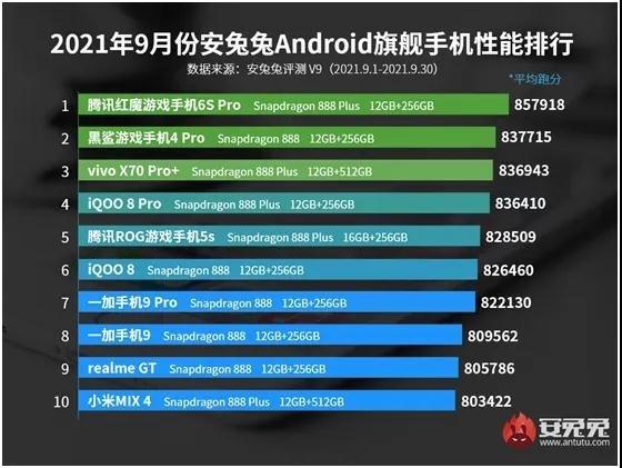 Рейтинг самых производительных смартфонов сентября, работающих под управлением операционной системы Android