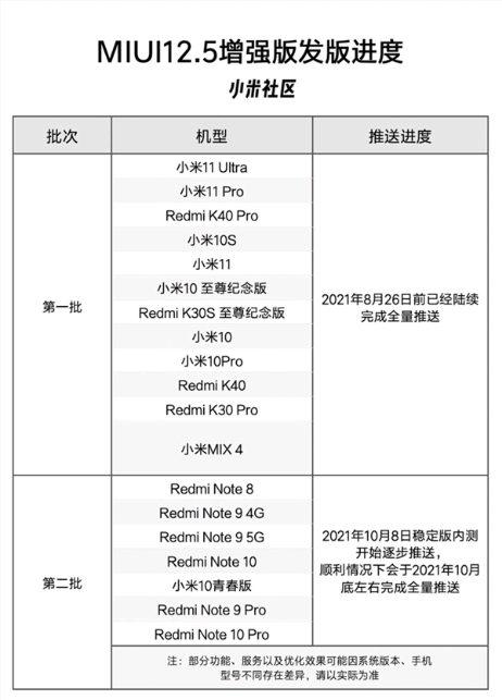 Руководство Xiaomi назвало получателей улучшенной версии MIUI 12.5