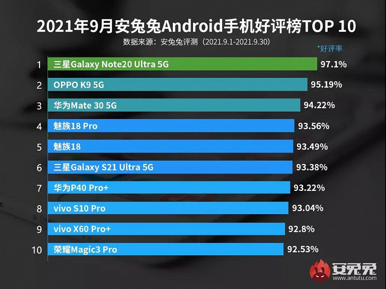 Представлен рейтинг самых желанных для пользователей смартфонов на базе Android